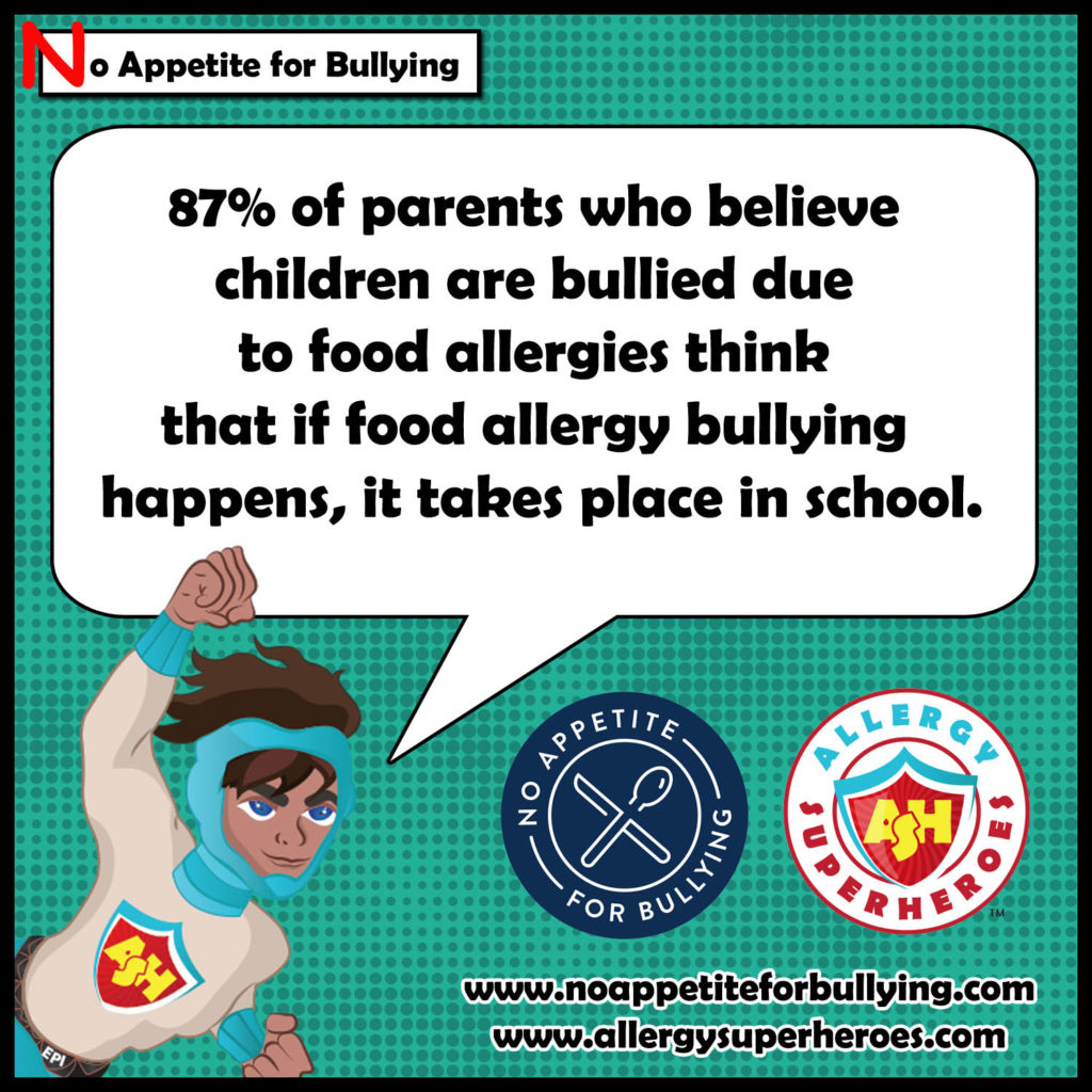 """87% of parents who believe children are bullied due to food allergies think that if food allergy bullying happens, it takes place in school."""